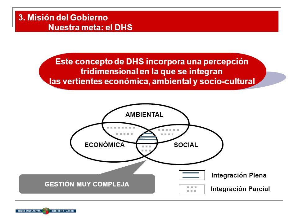 Este concepto de DHS incorpora una percepción tridimensional en la que se integran las vertientes económica, ambiental y socio-cultural AMBIENTAL ECONÓMICASOCIAL GESTIÓN MUY COMPLEJA Integración Plena Integración Parcial 3.