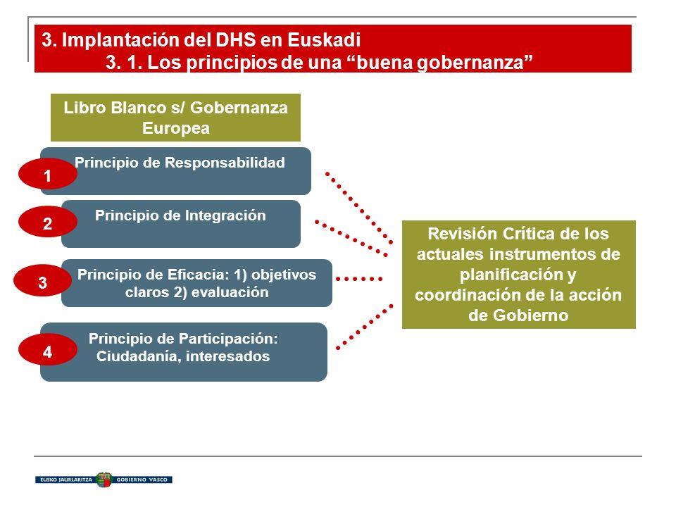 3. Implantación del DHS en Euskadi 3. 1. Los principios de una buena gobernanza Principio de Participación: Ciudadanía, interesados Principio de Efica