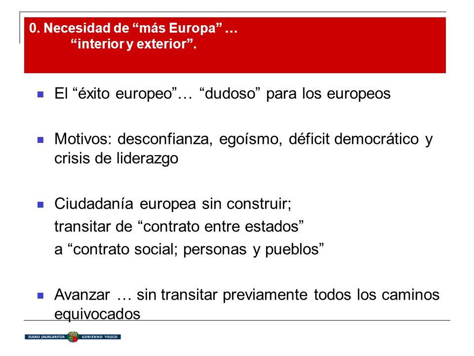 0. Necesidad de más Europa … interior y exterior. El éxito europeo… dudoso para los europeos Motivos: desconfianza, egoísmo, déficit democrático y cri