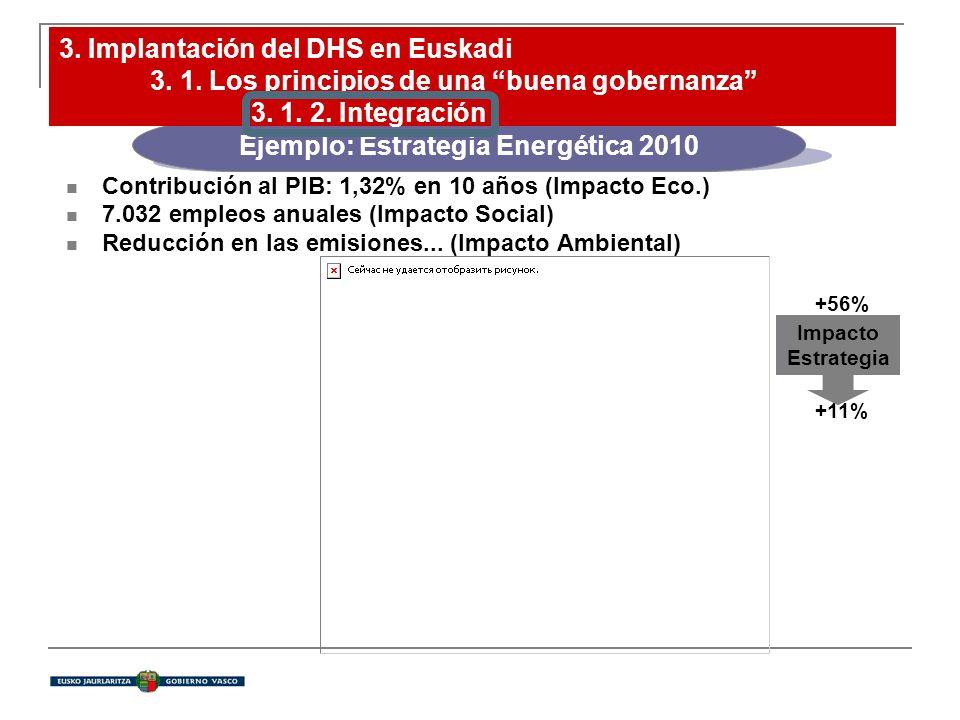 Contribución al PIB: 1,32% en 10 años (Impacto Eco.) 7.032 empleos anuales (Impacto Social) Reducción en las emisiones... (Impacto Ambiental) +56% +11