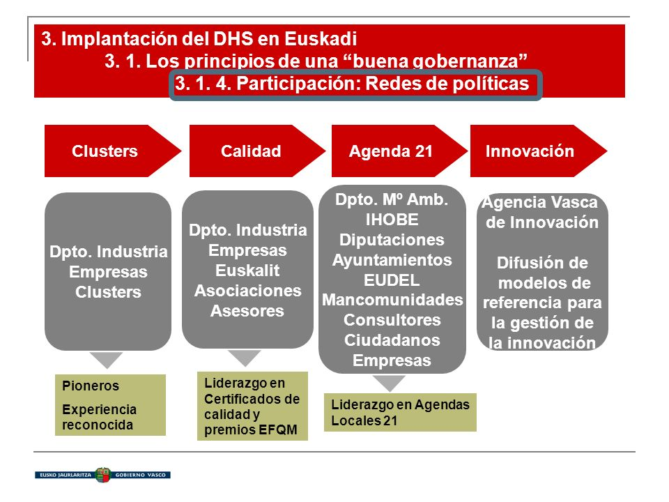 Clusters Calidad Agenda 21Innovación Dpto. Industria Empresas Clusters Dpto.