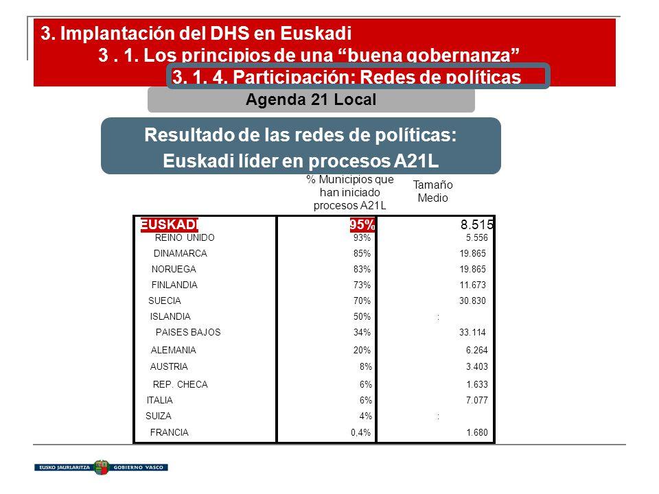 Resultado de las redes de políticas: Euskadi líder en procesos A21L Agenda 21 Local % Municipios que han iniciado procesos A21L EUSKADI95% 8.515 REINO UNIDO93%5.556 DINAMARCA85%19.865 NORUEGA83%19.865 FINLANDIA73%11.673 SUECIA70%30.830 ISLANDIA50%: PAISES BAJOS34%33.114 ALEMANIA20%6.264 AUSTRIA8%3.403 REP.