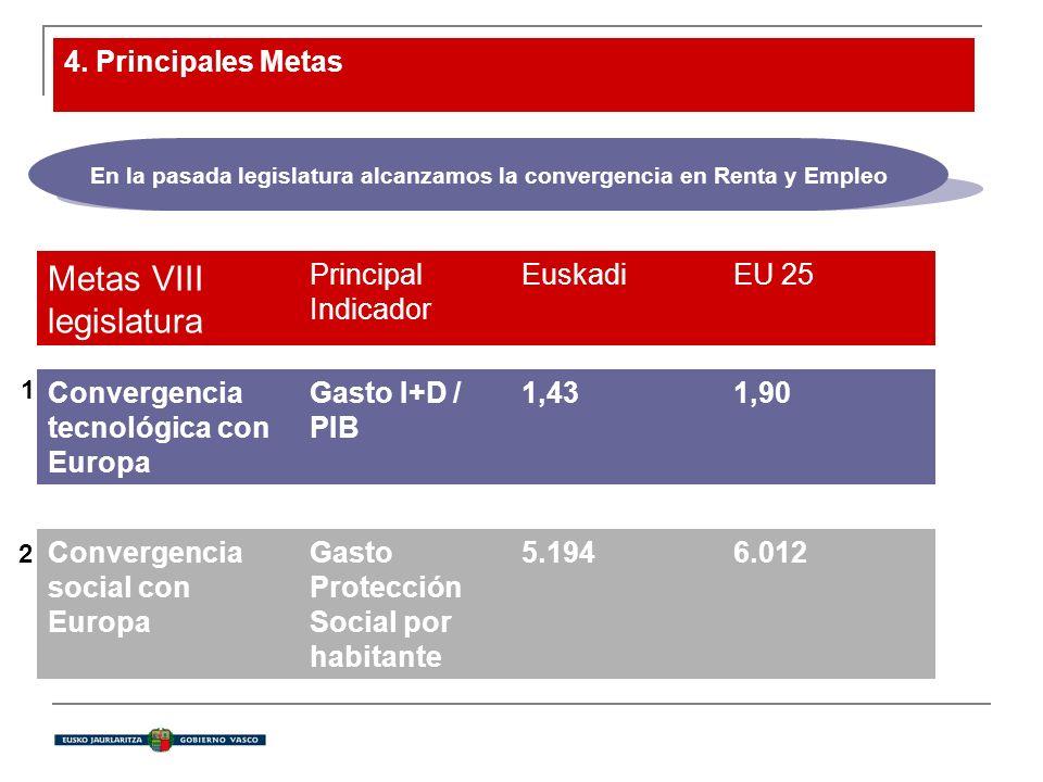 4. Principales Metas Metas VIII legislatura Principal Indicador EuskadiEU 25 Convergencia tecnológica con Europa Gasto I+D / PIB 1,431,90 Convergencia