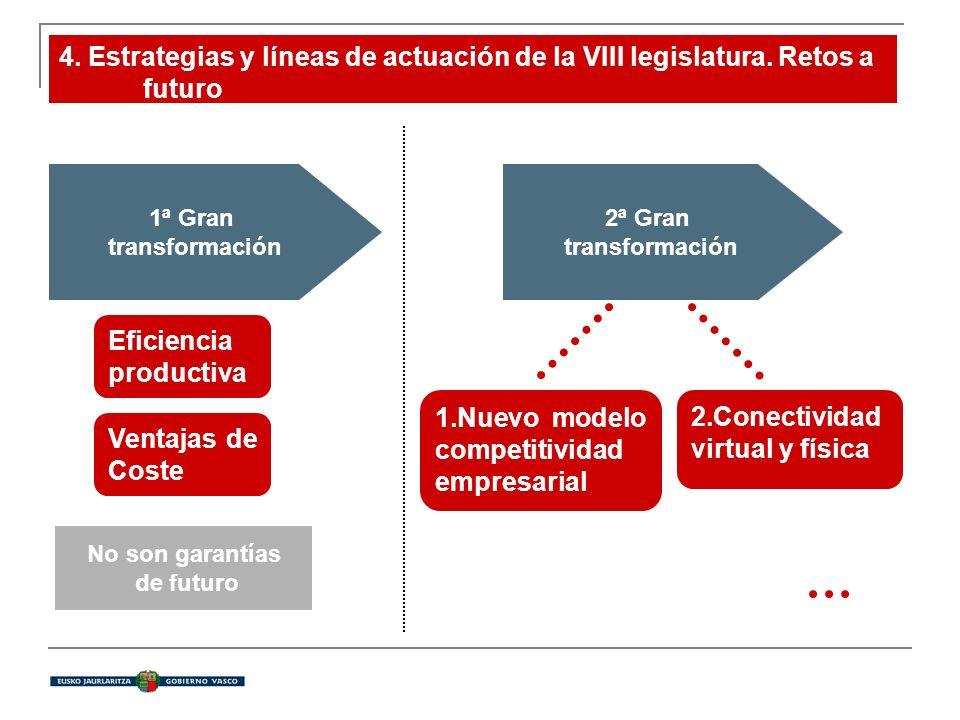 4. Estrategias y líneas de actuación de la VIII legislatura. Retos a futuro 4.1 Pilar del crecimiento 1.Nuevo modelo competitividad empresarial 2.Cone