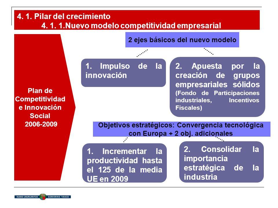 4. 1. Pilar del crecimiento 4. 1. 1.Nuevo modelo competitividad empresarial 1. Impulso de la innovación 2. Apuesta por la creación de grupos empresari