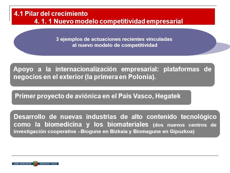 4.1 Pilar del crecimiento 4. 1. 1 Nuevo modelo competitividad empresarial Apoyo a la internacionalización empresarial: plataformas de negocios en el e