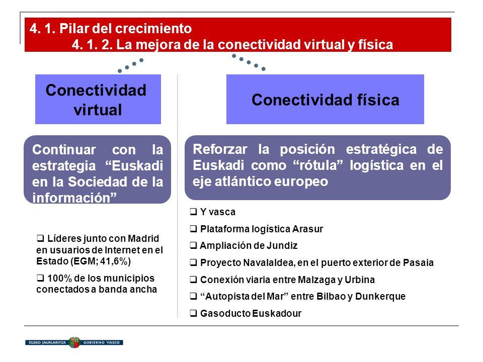4. 1. Pilar del crecimiento 4. 1. 2. La mejora de la conectividad virtual y física Conectividad virtual Conectividad física Continuar con la estrategi