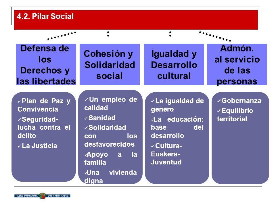 4.2. Pilar Social Defensa de los Derechos y las libertades Cohesión y Solidaridad social Igualdad y Desarrollo cultural Admón. al servicio de las pers
