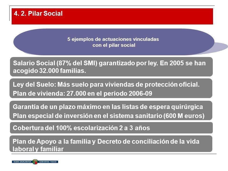 5 ejemplos de actuaciones vinculadas con el pilar social 4. 2. Pilar Social Salario Social (87% del SMI) garantizado por ley. En 2005 se han acogido 3