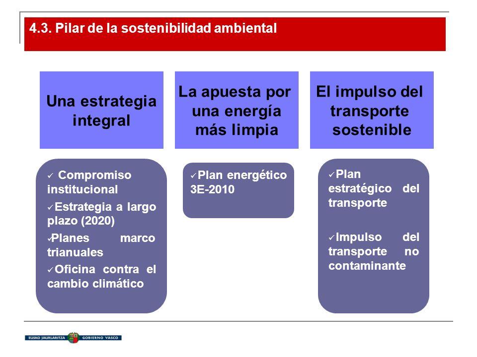 4.3. Pilar de la sostenibilidad ambiental Una estrategia integral La apuesta por una energía más limpia El impulso del transporte sostenible Compromis