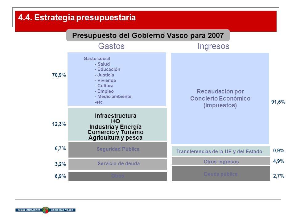 4.4. Estrategia presupuestaria Presupuesto del Gobierno Vasco para 2007 Infraestructura I+D Industria y Energía Comercio y Turismo Agricultura y pesca
