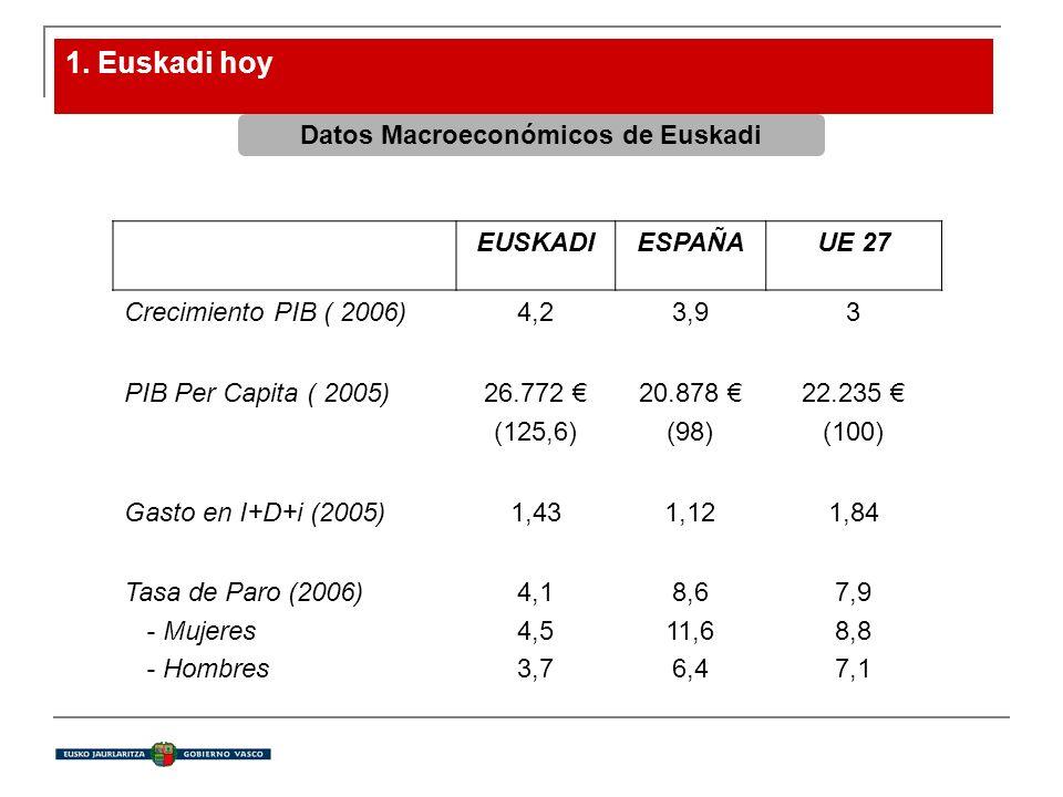 1. Euskadi hoy Datos Macroeconómicos de Euskadi EUSKADIESPAÑAUE 27 Crecimiento PIB ( 2006)4,23,93 PIB Per Capita ( 2005)26.772 (125,6) 20.878 (98) 22.
