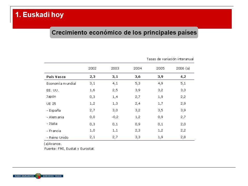 1. Euskadi hoy Crecimiento económico de los principales países