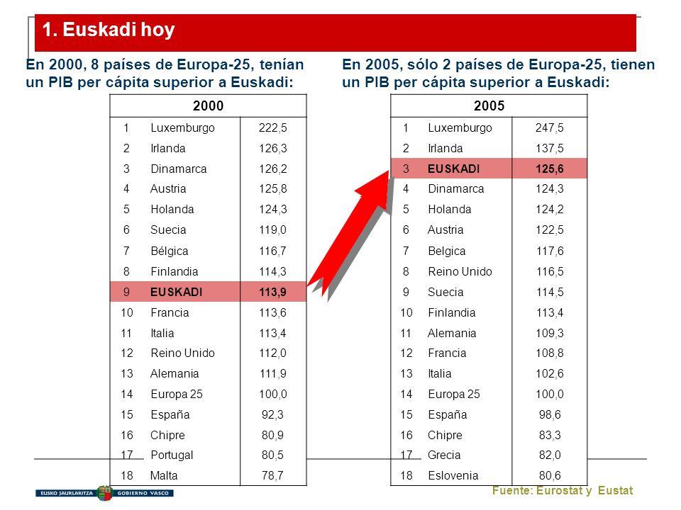 1. Euskadi hoy En 2005, sólo 2 países de Europa-25, tienen un PIB per cápita superior a Euskadi: En 2000, 8 países de Europa-25, tenían un PIB per cáp