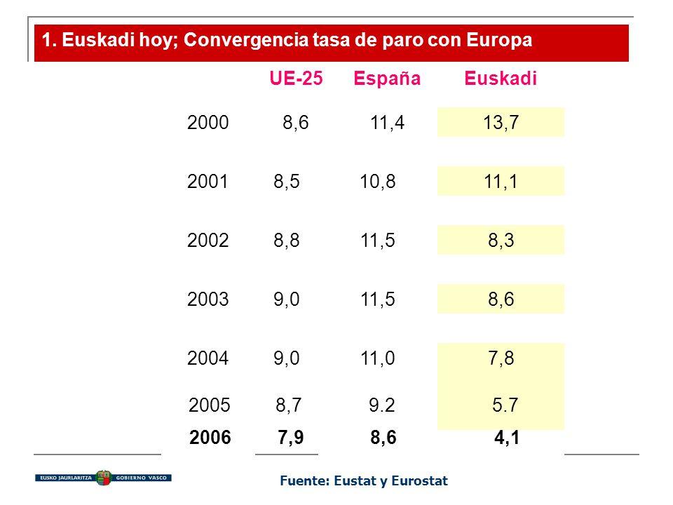1. Euskadi hoy; Convergencia tasa de paro con Europa UE-25EspañaEuskadi 20008,611,413,7 20018,510,811,1 20028,811,58,3 20039,011,58,6 20049,011,07,8 F