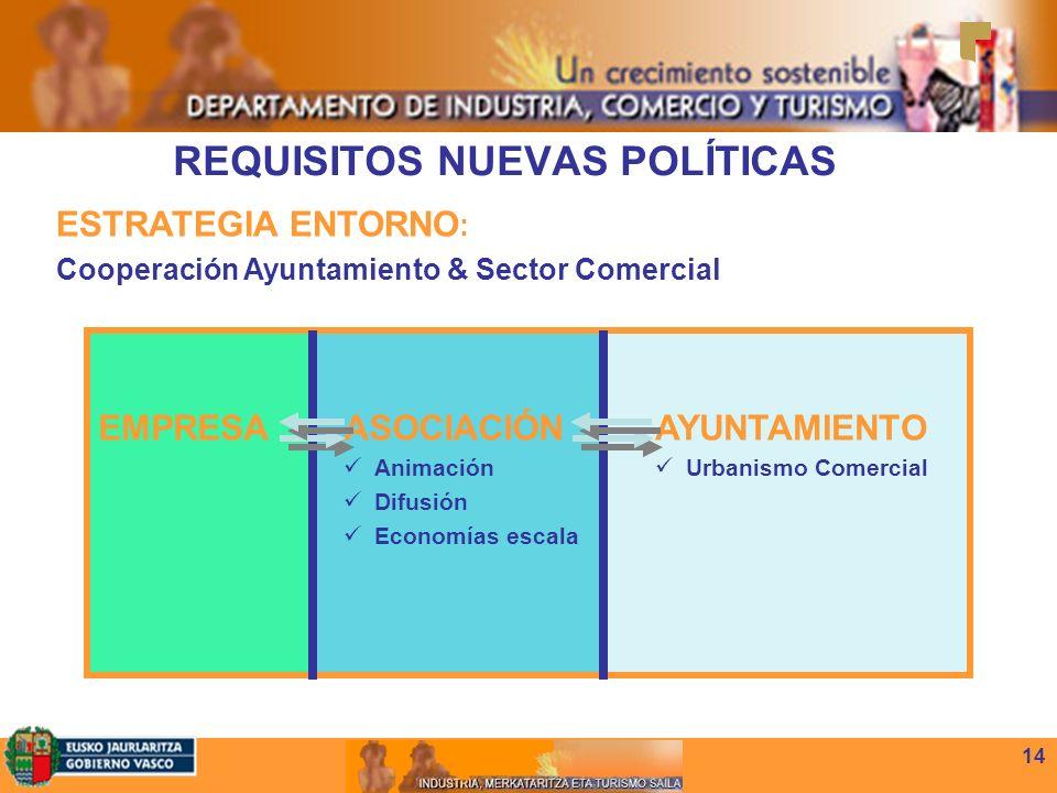 14 REQUISITOS NUEVAS POLÍTICAS ESTRATEGIA ENTORNO : Cooperación Ayuntamiento & Sector Comercial AYUNTAMIENTO Urbanismo Comercial ASOCIACIÓN Animación Difusión Economías escala EMPRESA