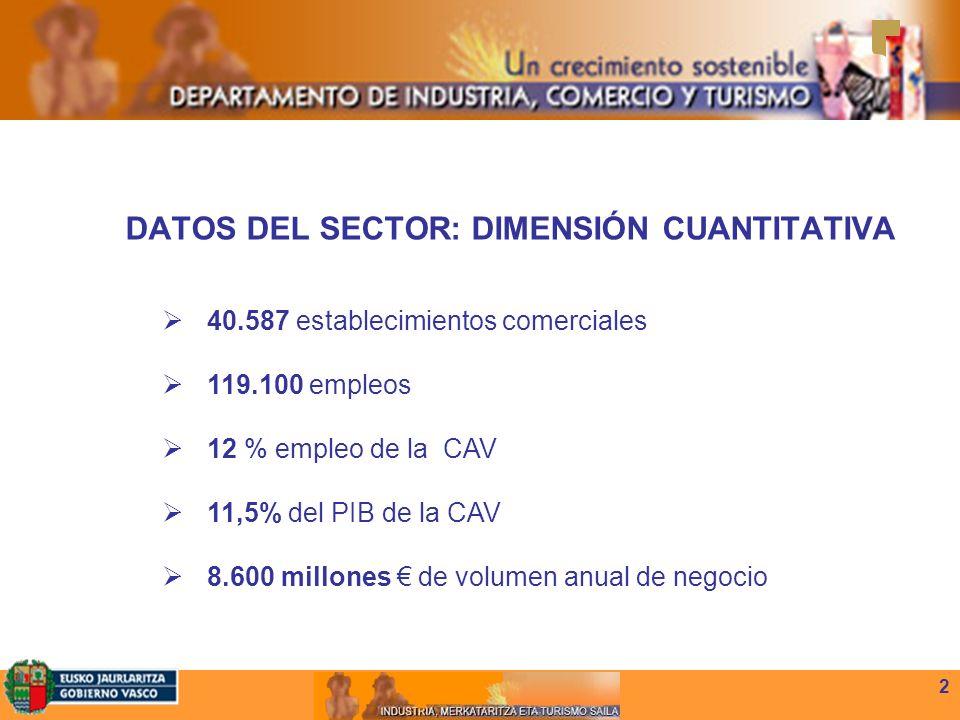 2 DATOS DEL SECTOR: DIMENSIÓN CUANTITATIVA 40.587 establecimientos comerciales 119.100 empleos 12 % empleo de la CAV 11,5% del PIB de la CAV 8.600 millones de volumen anual de negocio