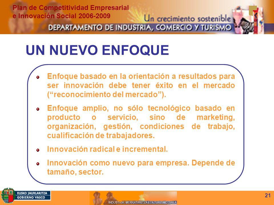 21 Enfoque basado en la orientación a resultados para ser innovación debe tener éxito en el mercado (reconocimiento del mercado).