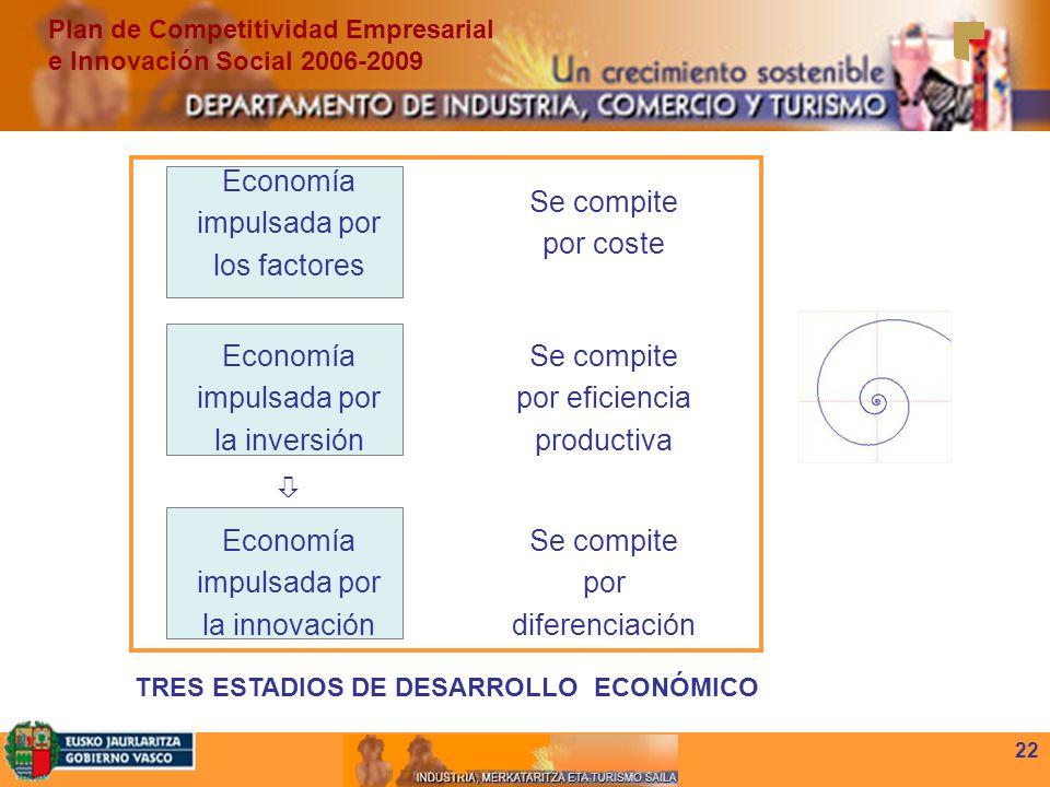 22 Economía impulsada por los factores Se compite por coste Economía impulsada por la inversión Se compite por eficiencia productiva Economía impulsada por la innovación Se compite por diferenciación TRES ESTADIOS DE DESARROLLO ECONÓMICO Plan de Competitividad Empresarial e Innovación Social 2006-2009