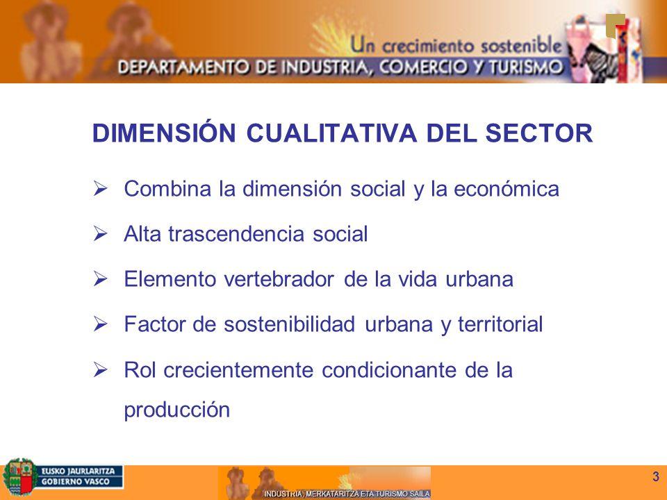 3 DIMENSIÓN CUALITATIVA DEL SECTOR Combina la dimensión social y la económica Alta trascendencia social Elemento vertebrador de la vida urbana Factor de sostenibilidad urbana y territorial Rol crecientemente condicionante de la producción