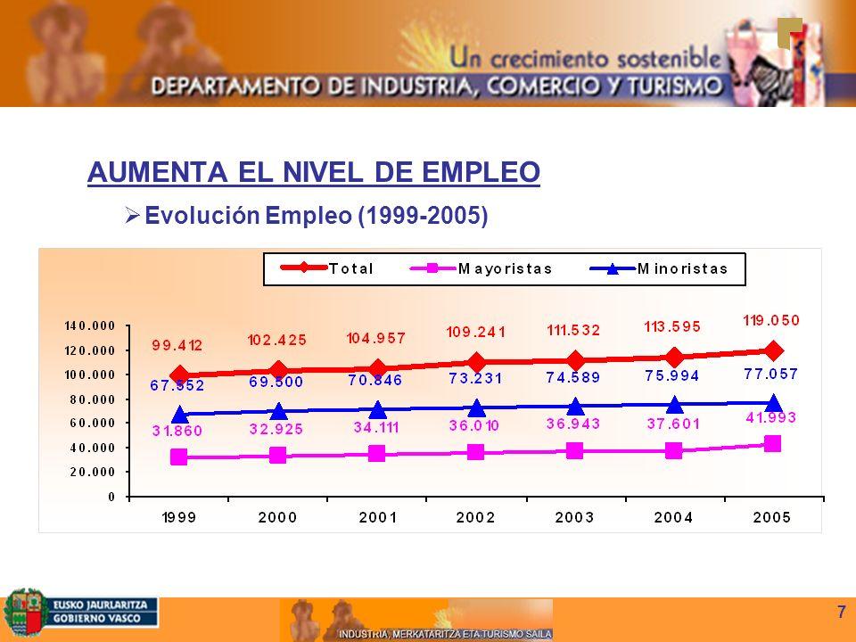 7 AUMENTA EL NIVEL DE EMPLEO Evolución Empleo (1999-2005)