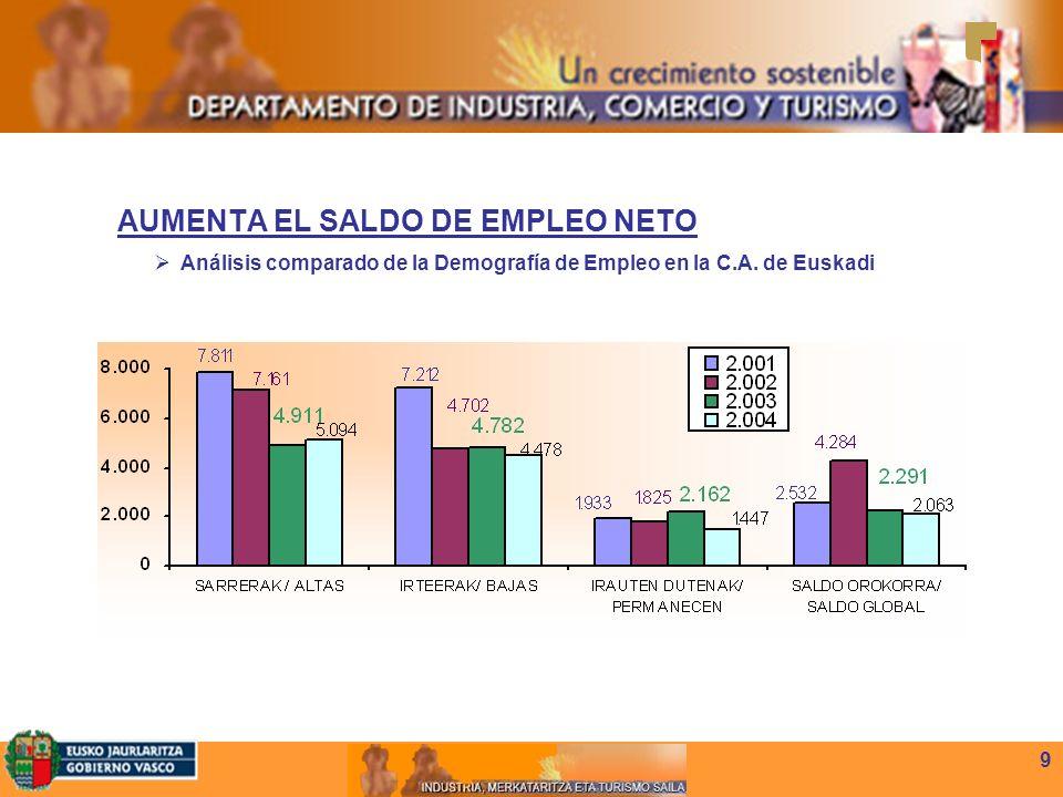 9 AUMENTA EL SALDO DE EMPLEO NETO Análisis comparado de la Demografía de Empleo en la C.A.