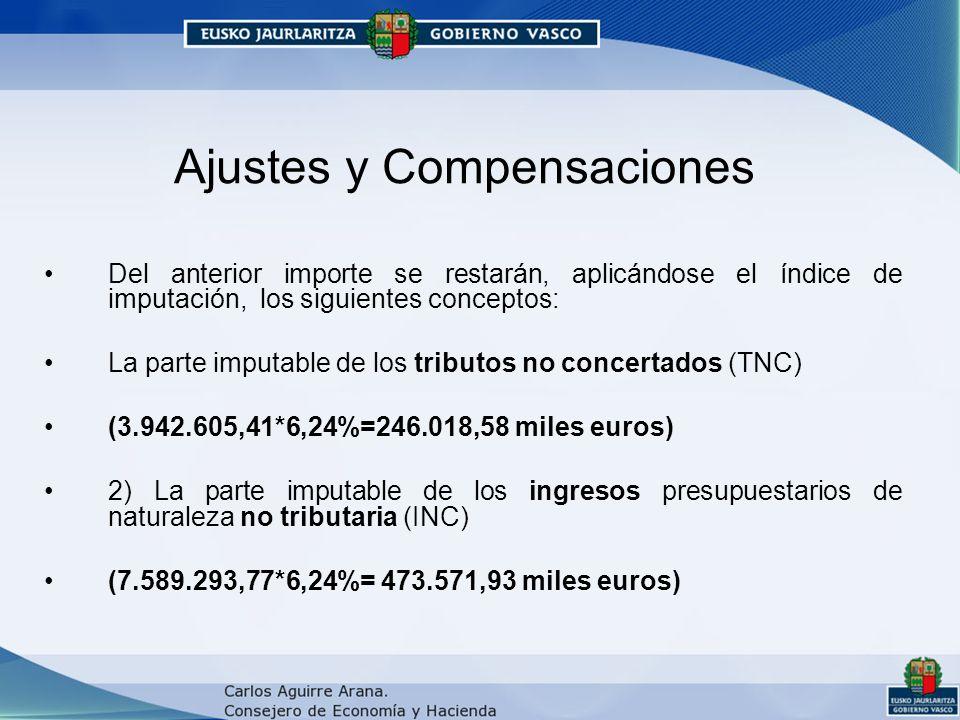 Ajustes y Compensaciones Del anterior importe se restarán, aplicándose el índice de imputación, los siguientes conceptos: La parte imputable de los tributos no concertados (TNC) (3.942.605,41*6,24%=246.018,58 miles euros) 2) La parte imputable de los ingresos presupuestarios de naturaleza no tributaria (INC) (7.589.293,77*6,24%= 473.571,93 miles euros)