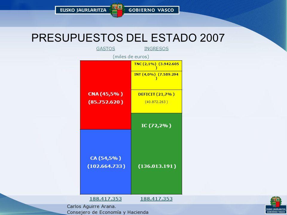 PRESUPUESTOS DEL ESTADO 2007 GASTOSINGRESOS (miles de euros) TNC (2,1%) (3.942.605 ) INT (4,0%) (7.589.294 ) CNA (45,5% ) DEFICIT (21,7% ) (85.752.620 ) (40.872.263 ) IC (72,2% ) CA (54,5% ) (102.664.733 ) (136.013.191 ) 188.417.353