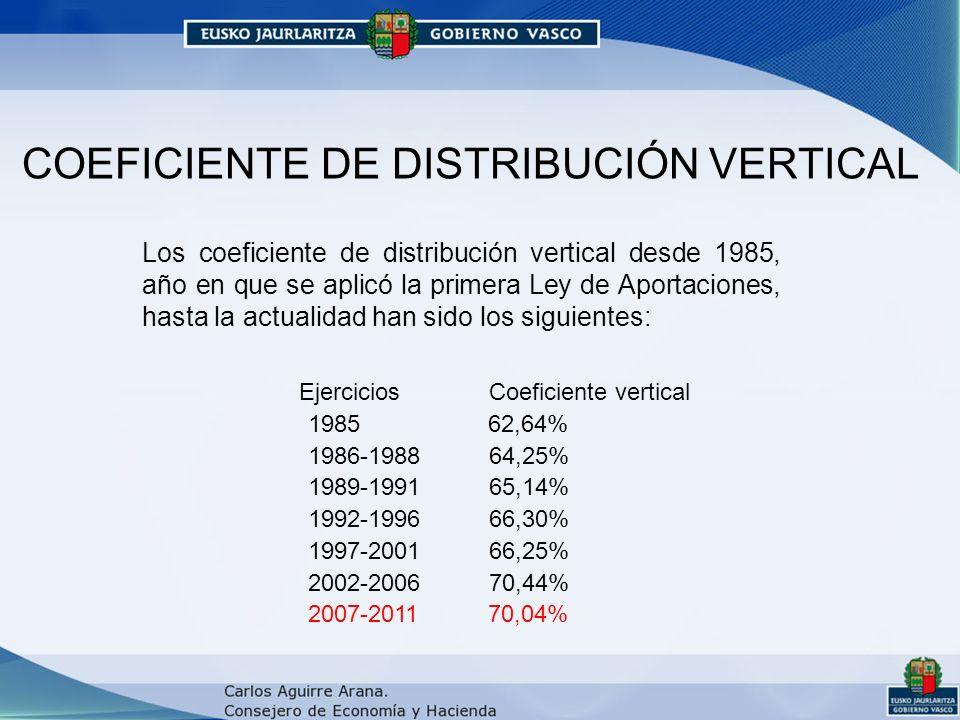 COEFICIENTE DE DISTRIBUCIÓN VERTICAL Los coeficiente de distribución vertical desde 1985, año en que se aplicó la primera Ley de Aportaciones, hasta la actualidad han sido los siguientes: Ejercicios Coeficiente vertical 1985 62,64% 1986-1988 64,25% 1989-1991 65,14% 1992-1996 66,30% 1997-2001 66,25% 2002-2006 70,44% 2007-2011 70,04%