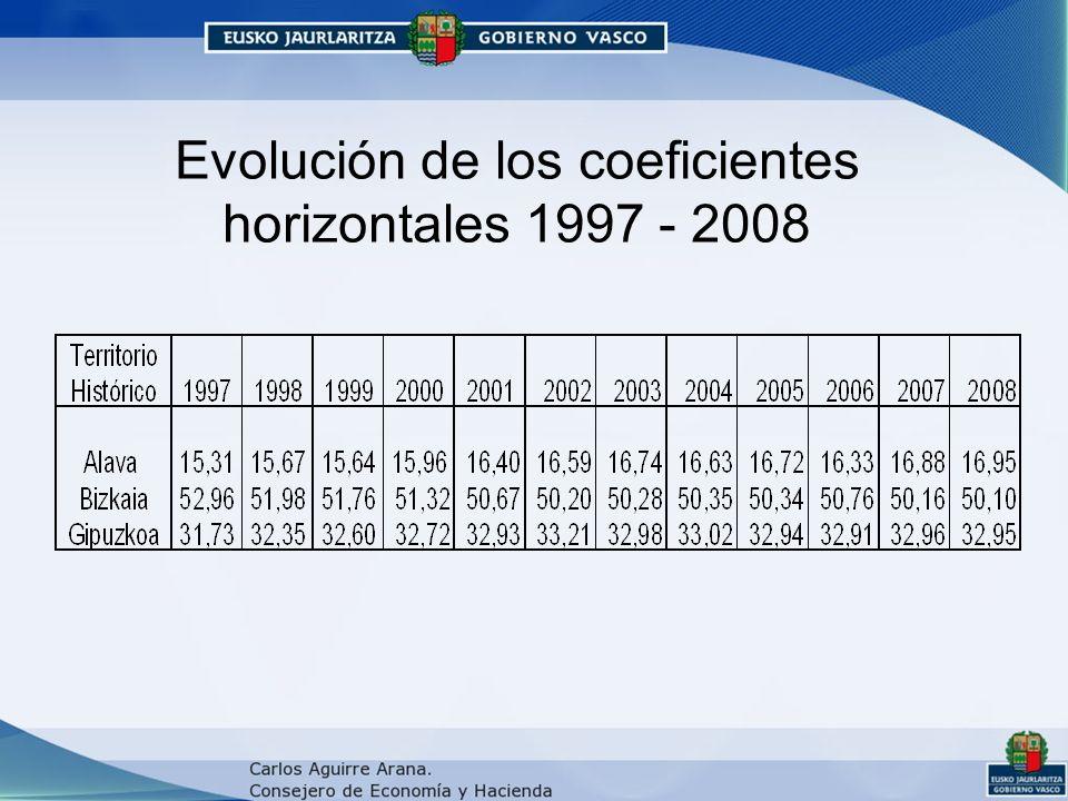 Evolución de los coeficientes horizontales 1997 - 2008