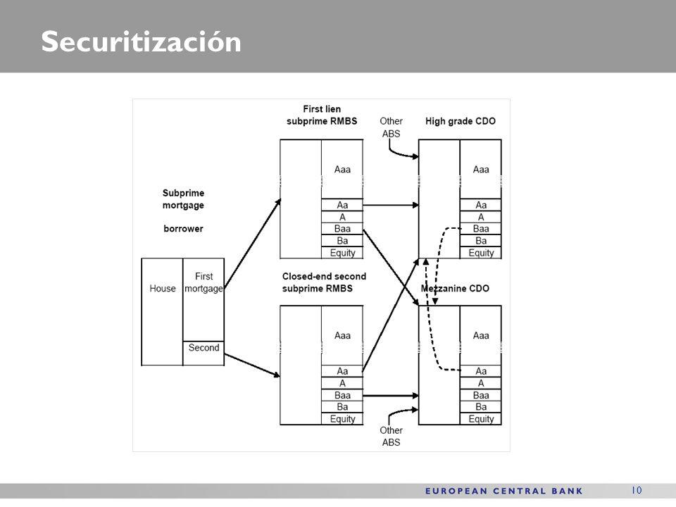 10 Securitización