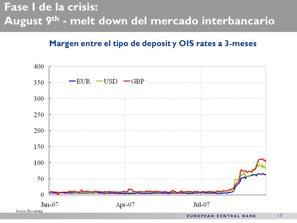 17 Fase I de la crisis: August 9 th - melt down del mercado interbancario Margen entre el tipo de deposit y OIS rates a 3-meses Source: Bloomberg