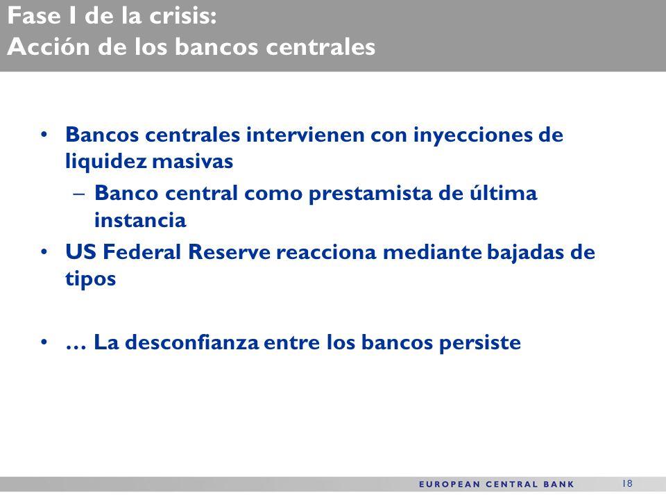 18 Fase I de la crisis: Acción de los bancos centrales Bancos centrales intervienen con inyecciones de liquidez masivas –Banco central como prestamista de última instancia US Federal Reserve reacciona mediante bajadas de tipos … La desconfianza entre los bancos persiste