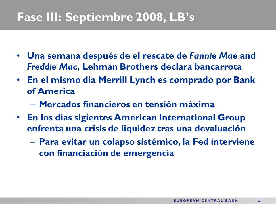 21 Fase III: Septiembre 2008, LBs Una semana después de el rescate de Fannie Mae and Freddie Mac, Lehman Brothers declara bancarrota En el mismo dia Merrill Lynch es comprado por Bank of America –Mercados financieros en tensión máxima En los dias sigientes American International Group enfrenta una crisis de liquidez tras una devaluación –Para evitar un colapso sistémico, la Fed interviene con financiación de emergencia