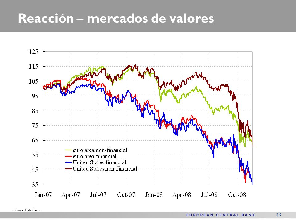 23 Reacción – mercados de valores Source: Datastream