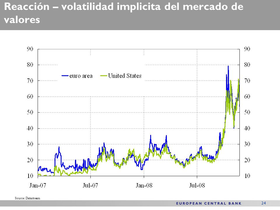 24 Reacción – volatilidad implicita del mercado de valores Source: Datastream