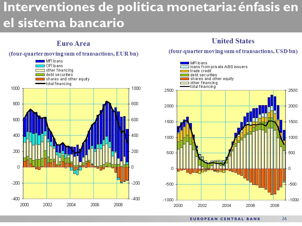26 Interventiones de politica monetaria: énfasis en el sistema bancario Euro Area (four-quarter moving sum of transactions, EUR bn) United States (four-quarter moving sum of transactions, USD bn)