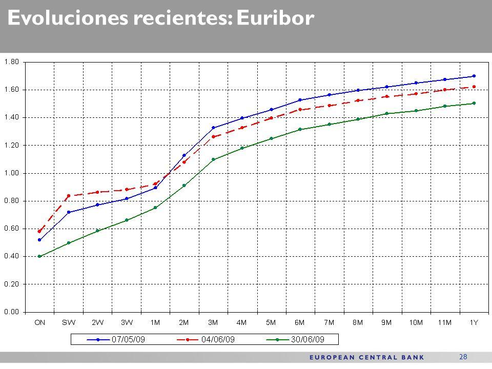 28 Evoluciones recientes: Euribor