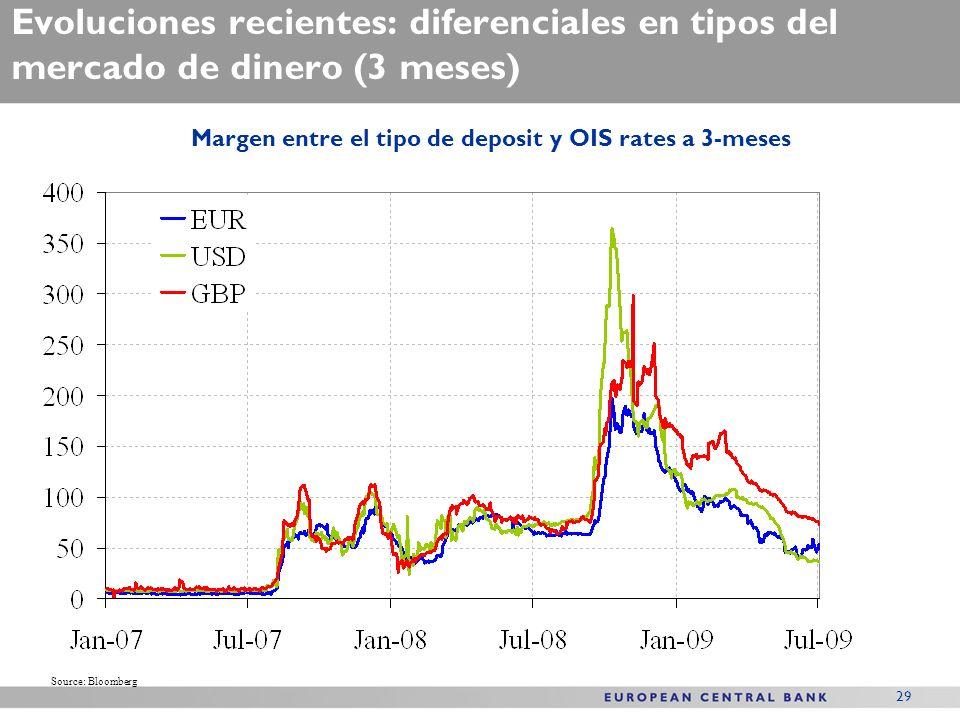29 Evoluciones recientes: diferenciales en tipos del mercado de dinero (3 meses) Margen entre el tipo de deposit y OIS rates a 3-meses Source: Bloomberg