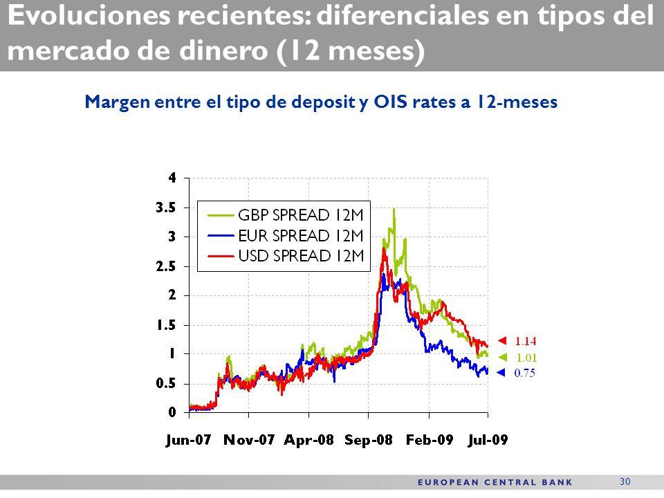 30 Evoluciones recientes: diferenciales en tipos del mercado de dinero (12 meses) Margen entre el tipo de deposit y OIS rates a 12-meses