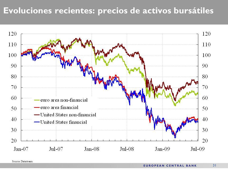 31 Evoluciones recientes: precios de activos bursátiles Source: Datastream