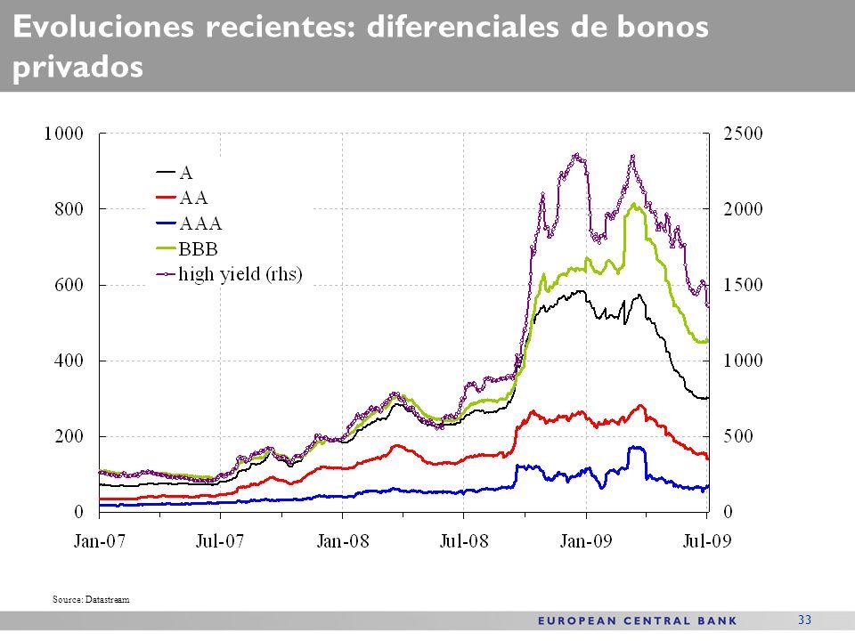 33 Evoluciones recientes: diferenciales de bonos privados Source: Datastream