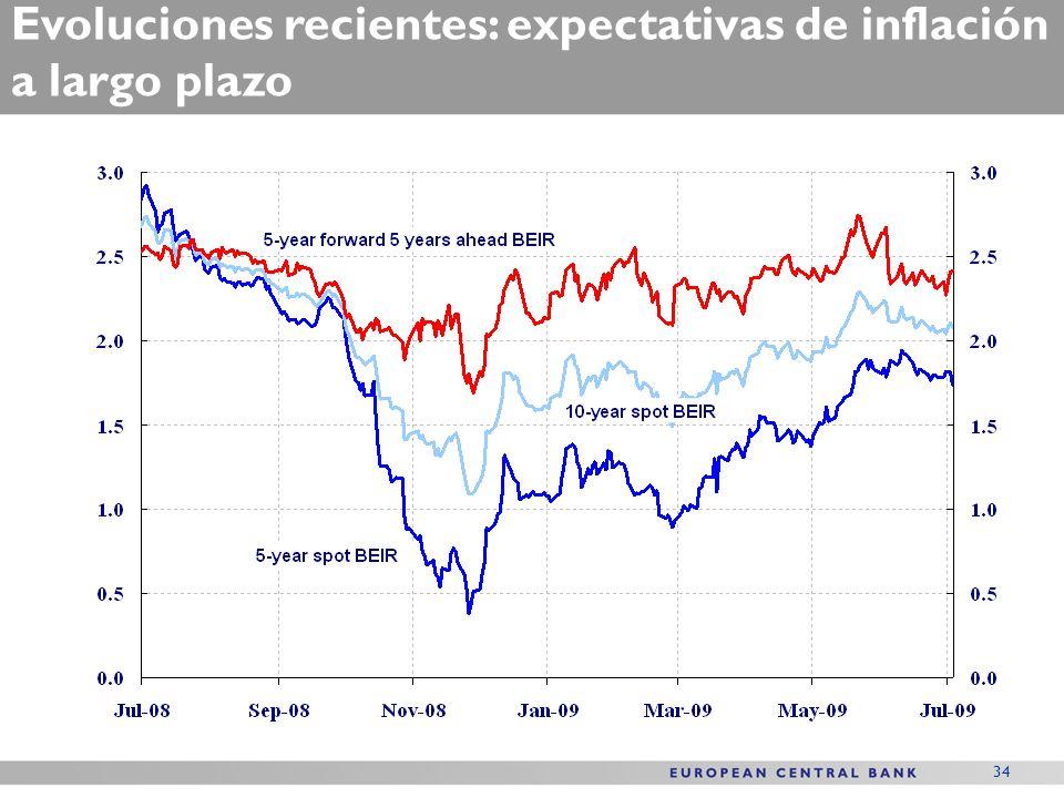 34 Evoluciones recientes: expectativas de inflación a largo plazo