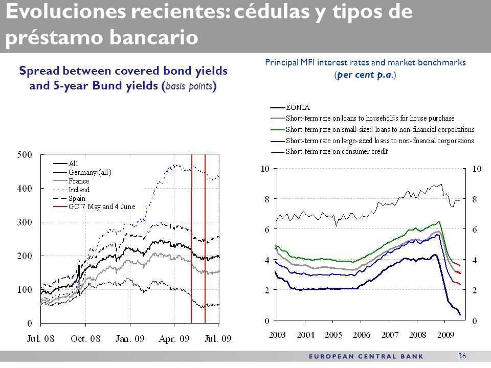 36 Evoluciones recientes: cédulas y tipos de préstamo bancario Principal MFI interest rates and market benchmarks ( per cent p.a.) Spread between covered bond yields and 5-year Bund yields ( basis points )