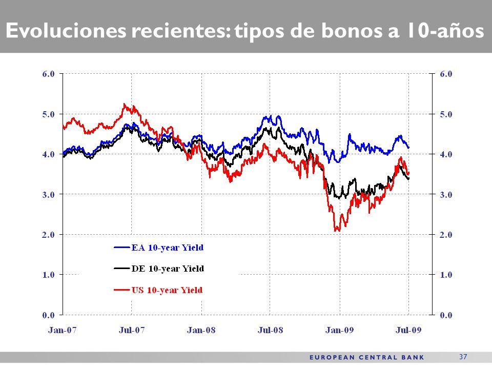 37 Evoluciones recientes: tipos de bonos a 10-años