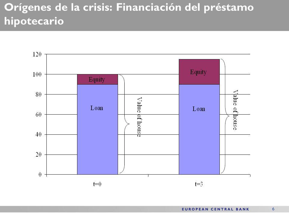 6 Orígenes de la crisis: Financiación del préstamo hipotecario