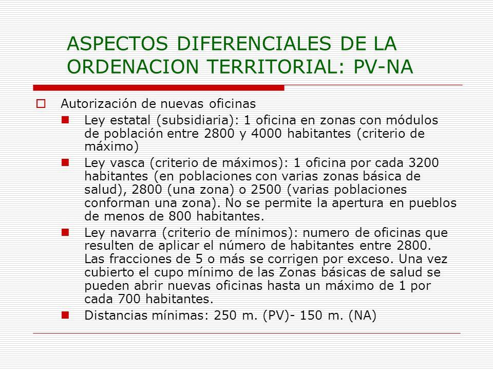 ASPECTOS DIFERENCIALES DE LA ORDENACION TERRITORIAL: PV-NA Autorización de nuevas oficinas Ley estatal (subsidiaria): 1 oficina en zonas con módulos d