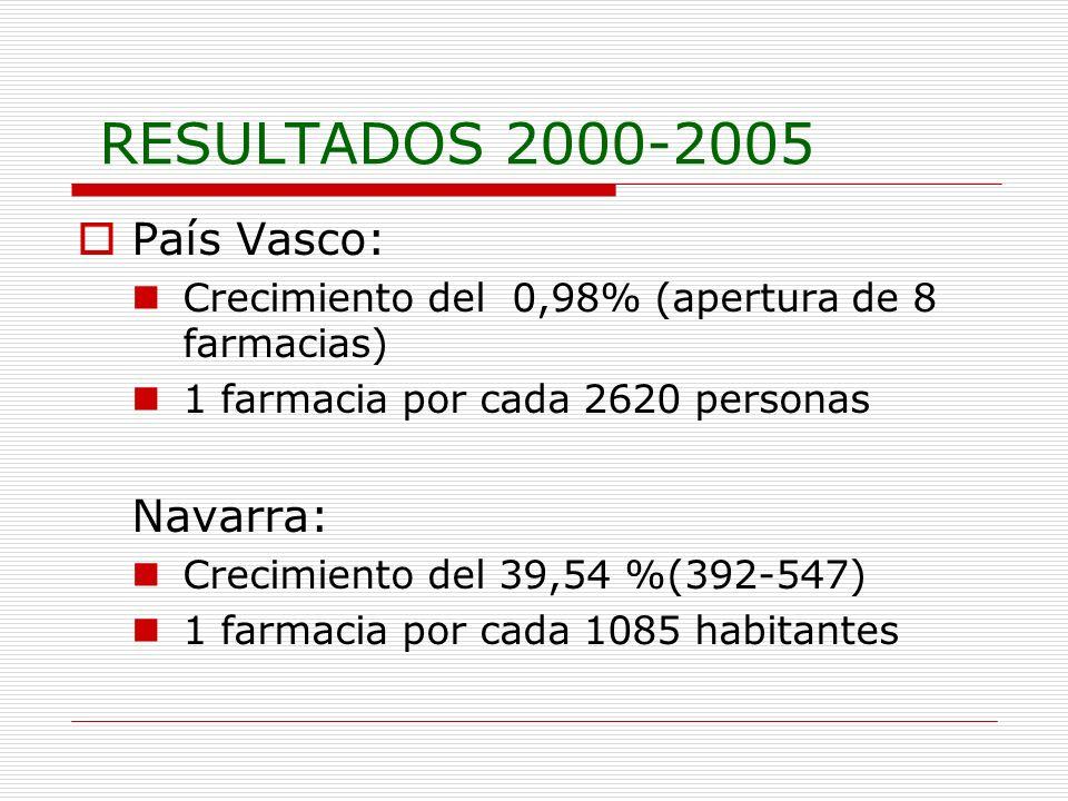 RESULTADOS 2000-2005 País Vasco: Crecimiento del 0,98% (apertura de 8 farmacias) 1 farmacia por cada 2620 personas Navarra: Crecimiento del 39,54 %(392-547) 1 farmacia por cada 1085 habitantes