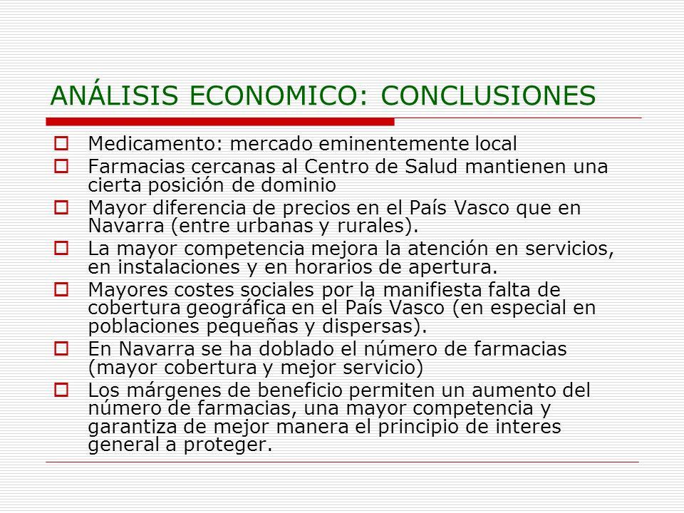 ANÁLISIS ECONOMICO: CONCLUSIONES Medicamento: mercado eminentemente local Farmacias cercanas al Centro de Salud mantienen una cierta posición de dominio Mayor diferencia de precios en el País Vasco que en Navarra (entre urbanas y rurales).