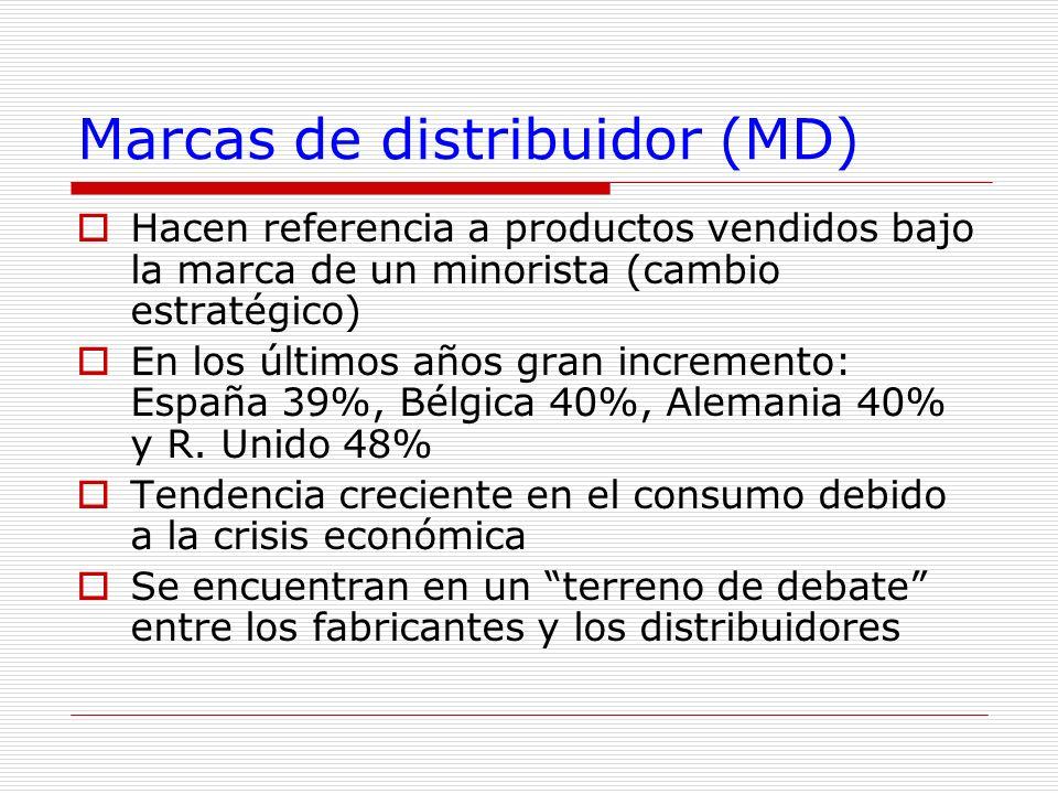 Marcas de distribuidor (MD) Hacen referencia a productos vendidos bajo la marca de un minorista (cambio estratégico) En los últimos años gran incremen